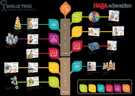 haba_education_skills_tree.png